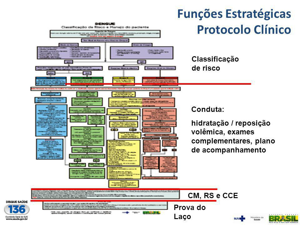 Funções Estratégicas Protocolo Clínico Classificação de risco Conduta: