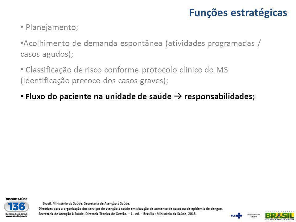 Funções estratégicas Planejamento;