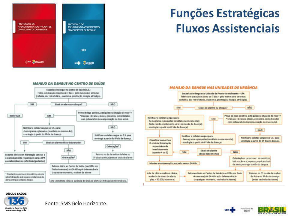 Funções Estratégicas Fluxos Assistenciais Fonte: SMS Belo Horizonte.