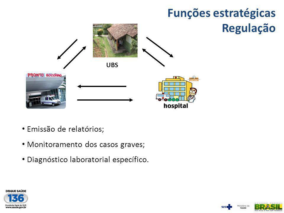 Funções estratégicas Regulação Emissão de relatórios;
