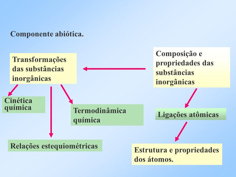 Componente abiótica. Composição e propriedades das substâncias inorgânicas. Transformações das substâncias inorgânicas.