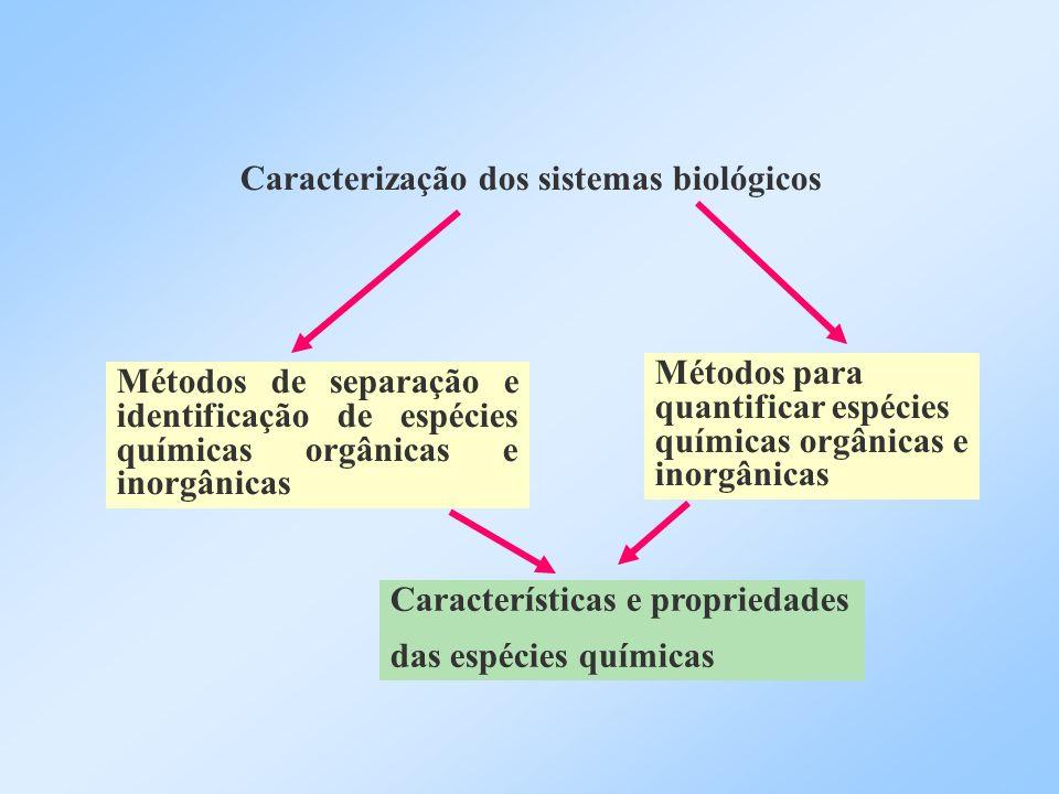 Caracterização dos sistemas biológicos