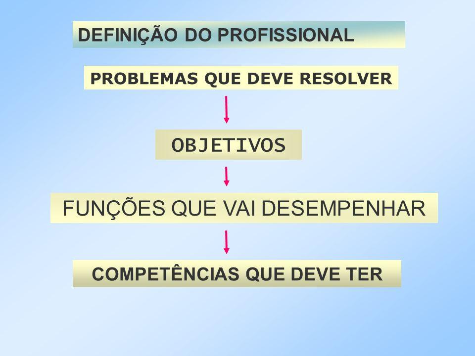 PROBLEMAS QUE DEVE RESOLVER COMPETÊNCIAS QUE DEVE TER