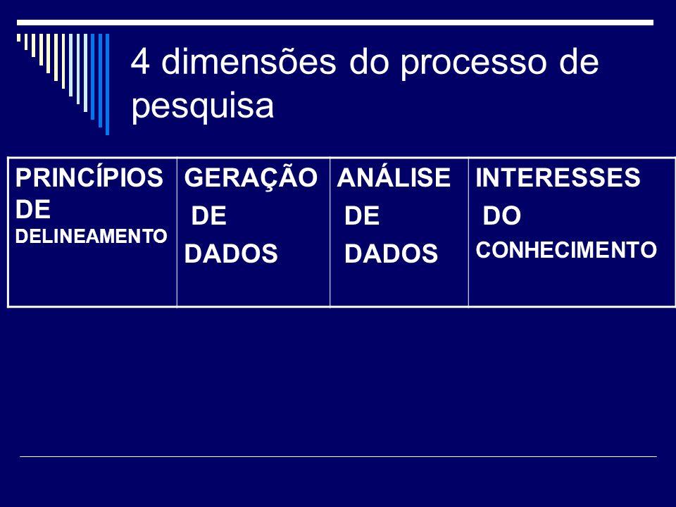 4 dimensões do processo de pesquisa