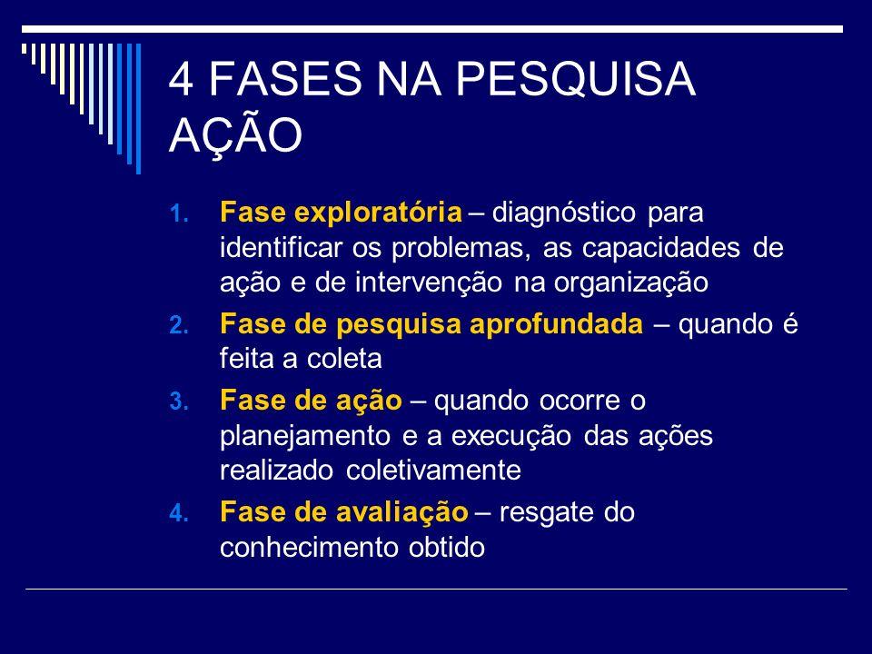 4 FASES NA PESQUISA AÇÃO Fase exploratória – diagnóstico para identificar os problemas, as capacidades de ação e de intervenção na organização.