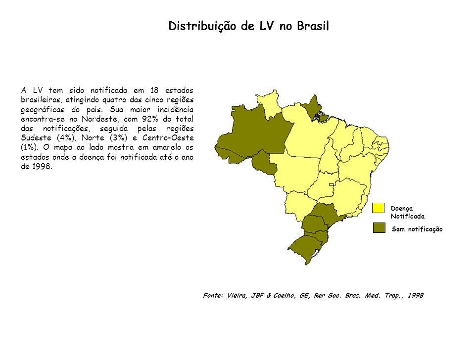 Fonte: Vieira, JBF & Coelho, GE, Rer Soc. Bras. Med. Trop., 1998