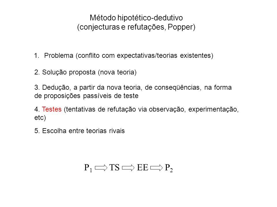 P1 TS EE P2 Método hipotético-dedutivo