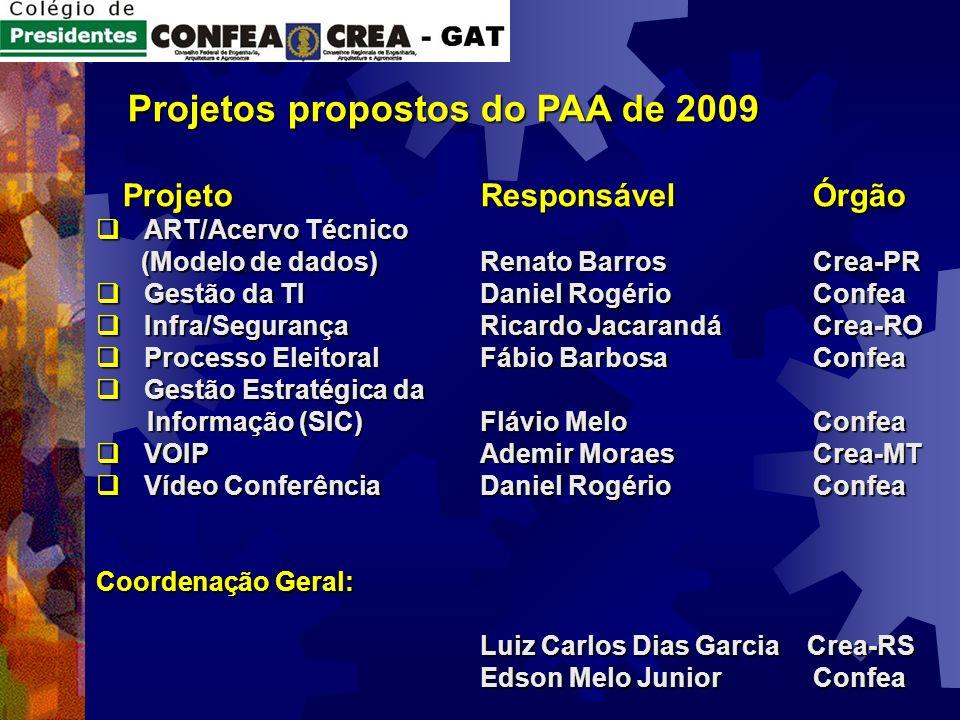 Projetos propostos do PAA de 2009