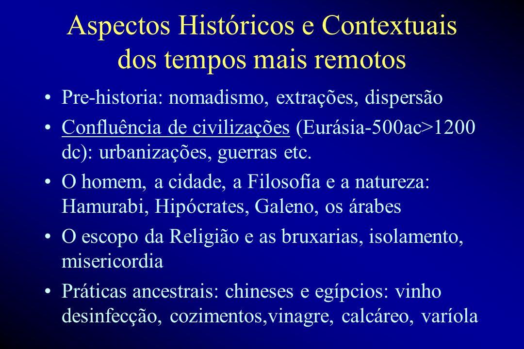 Aspectos Históricos e Contextuais dos tempos mais remotos