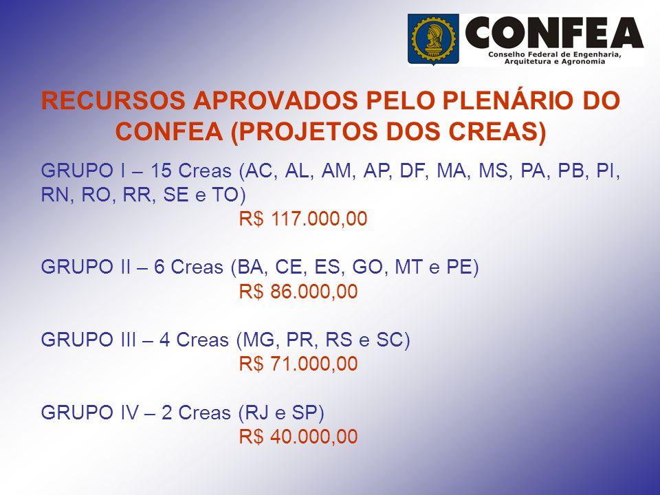RECURSOS APROVADOS PELO PLENÁRIO DO CONFEA (PROJETOS DOS CREAS)