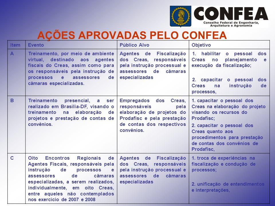 AÇÕES APROVADAS PELO CONFEA