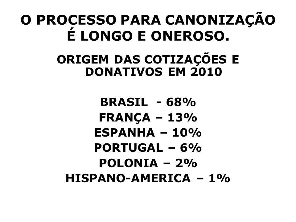 O PROCESSO PARA CANONIZAÇÃO É LONGO E ONEROSO.