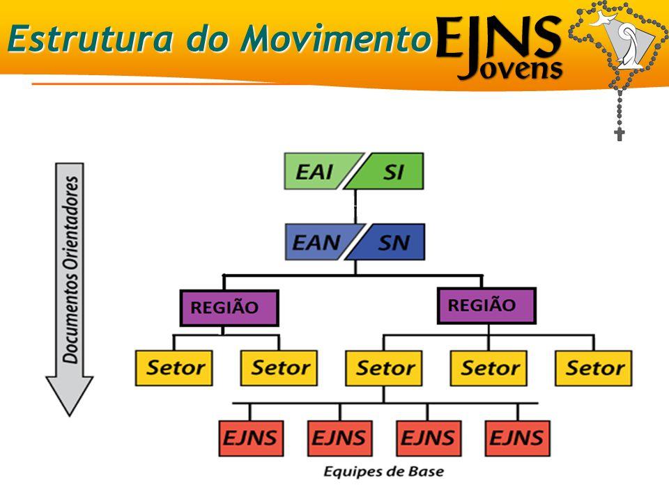 Estrutura do Movimento