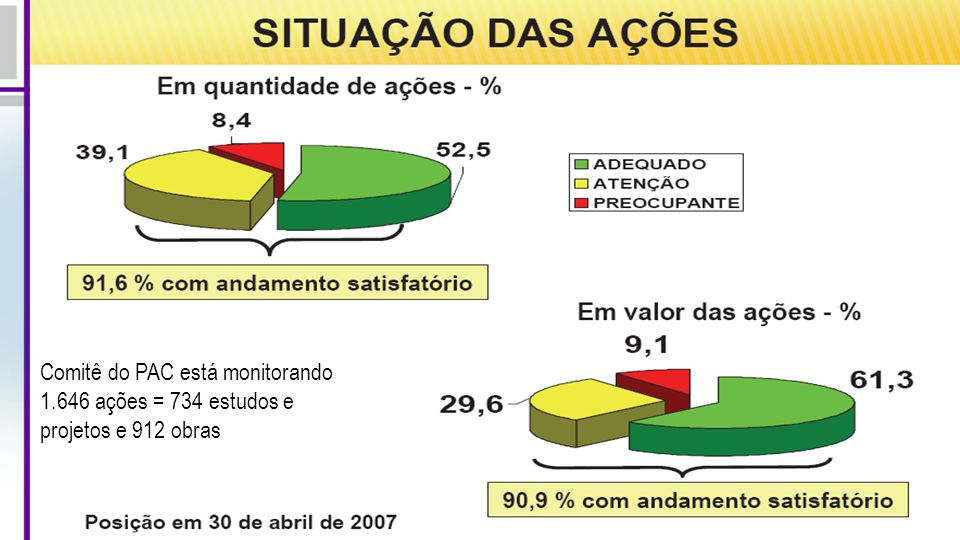 Comitê do PAC está monitorando 1