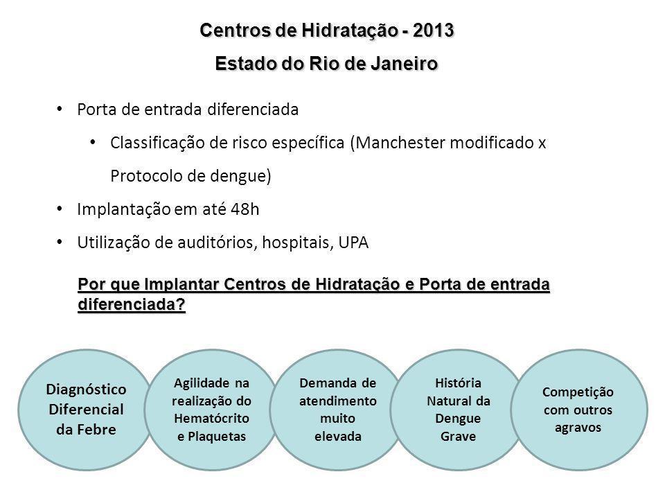 Centros de Hidratação - 2013 Estado do Rio de Janeiro