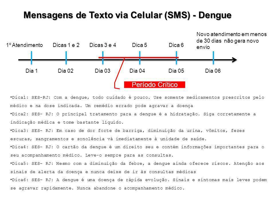 Mensagens de Texto via Celular (SMS) - Dengue
