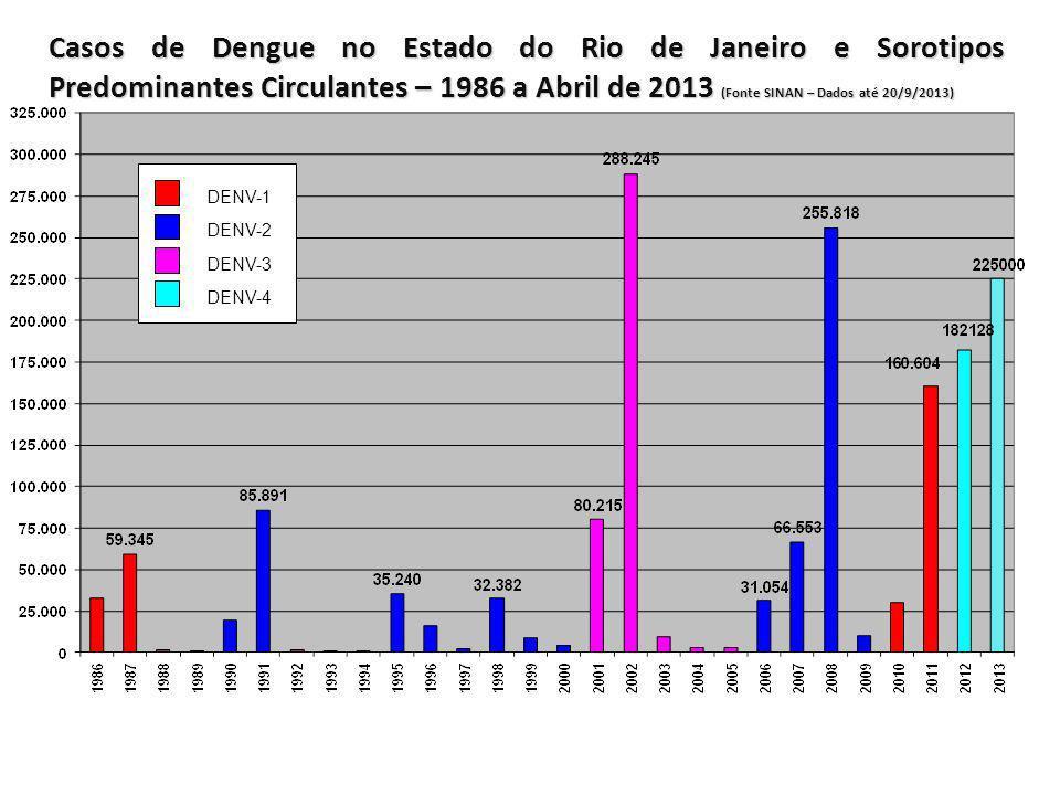 Casos de Dengue no Estado do Rio de Janeiro e Sorotipos Predominantes Circulantes – 1986 a Abril de 2013 (Fonte SINAN – Dados até 20/9/2013)
