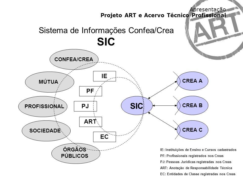 Sistema de Informações Confea/Crea