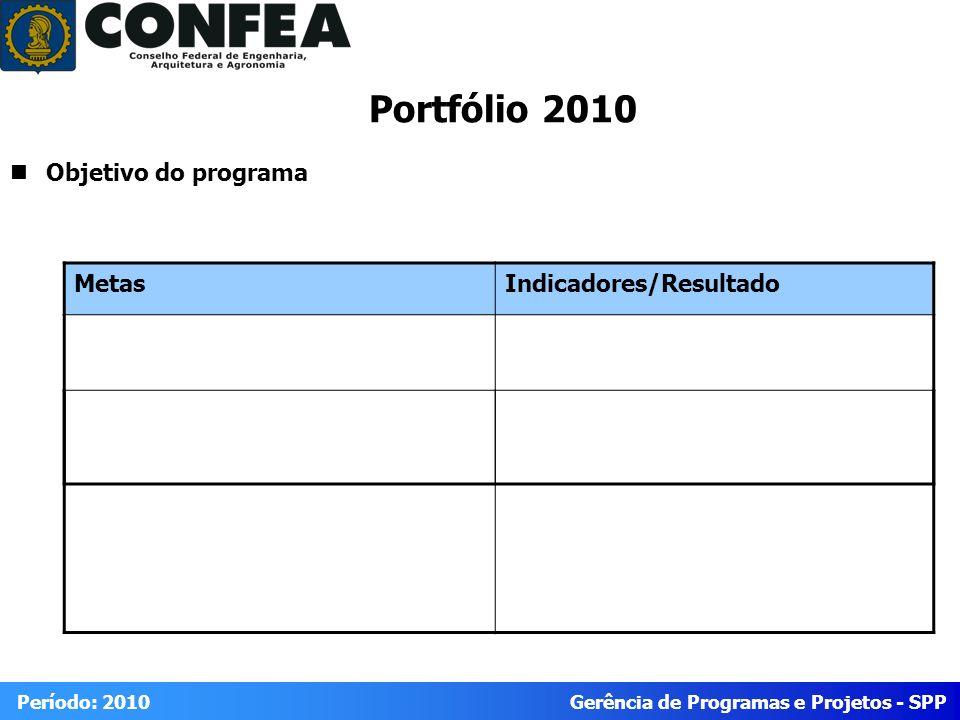 Portfólio 2010 Objetivo do programa Metas Indicadores/Resultado
