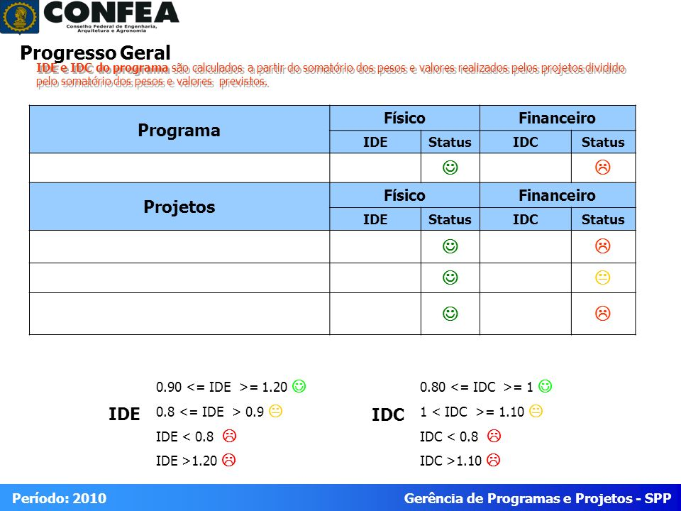 Progresso Geral J L K Programa Projetos IDE IDC Físico Financeiro IDE