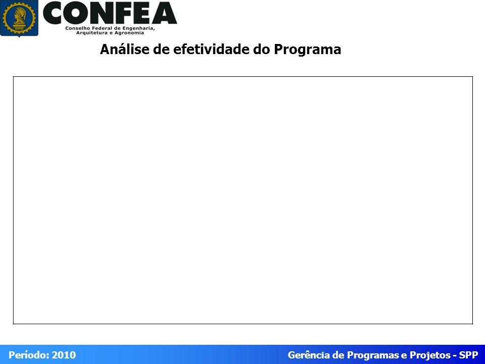 Análise de efetividade do Programa