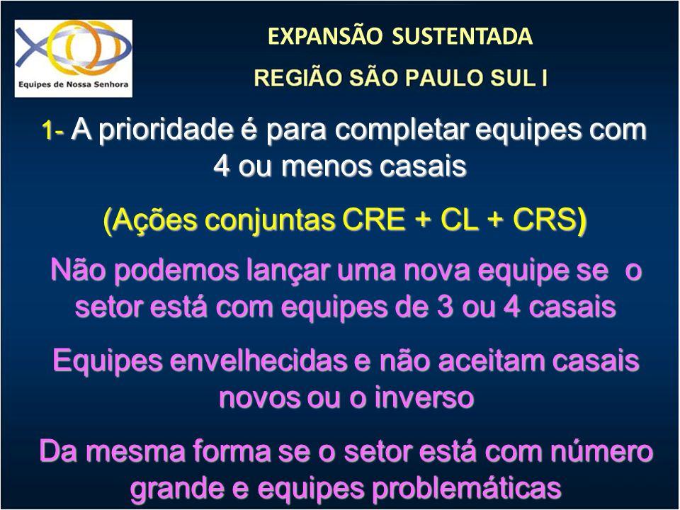 (Ações conjuntas CRE + CL + CRS)
