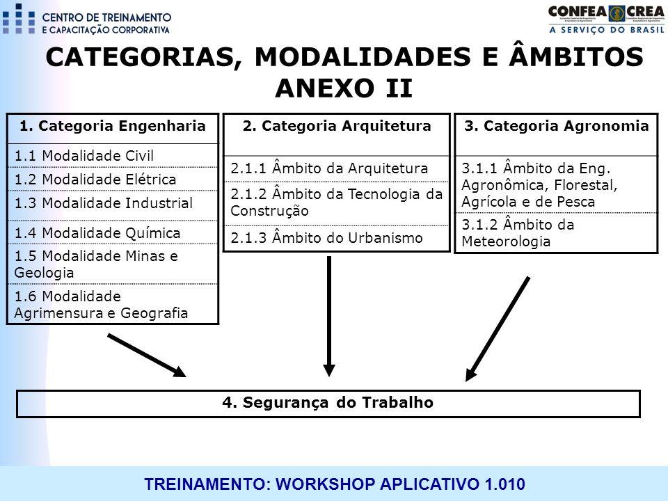 CATEGORIAS, MODALIDADES E ÂMBITOS ANEXO II