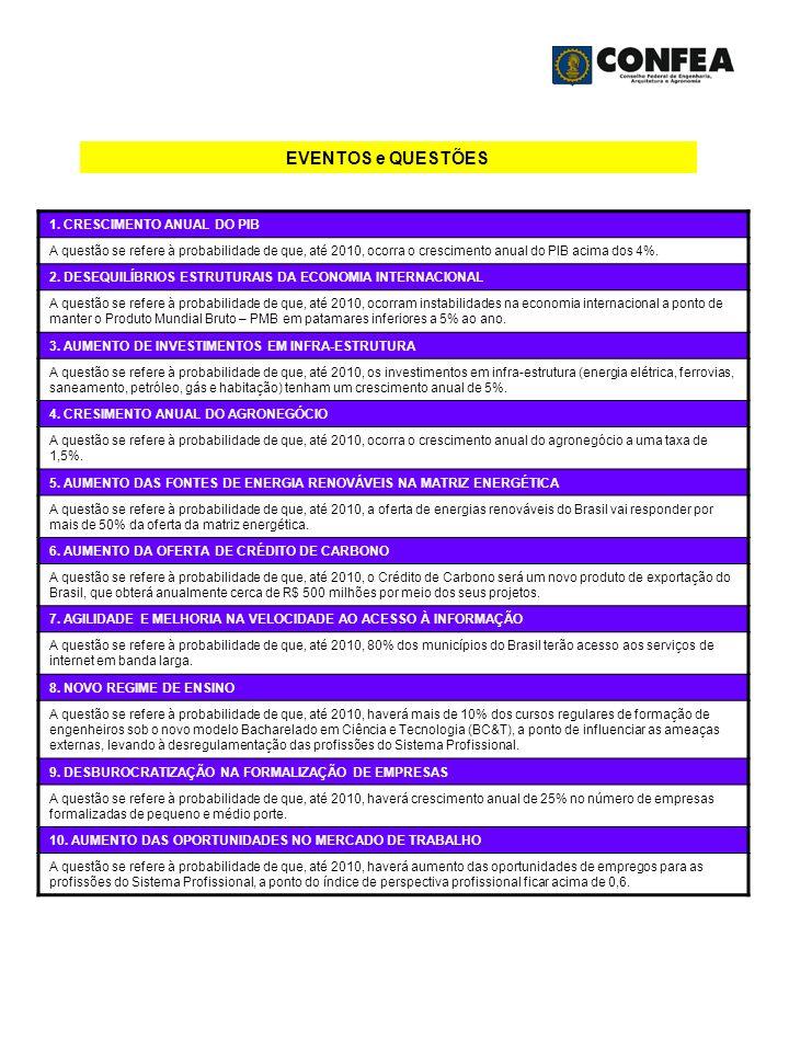 EVENTOS e QUESTÕES 1. CRESCIMENTO ANUAL DO PIB