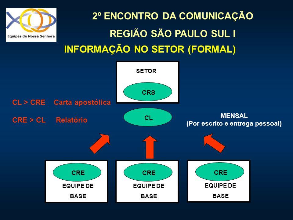 INFORMAÇÃO NO SETOR (FORMAL) (Por escrito e entrega pessoal)