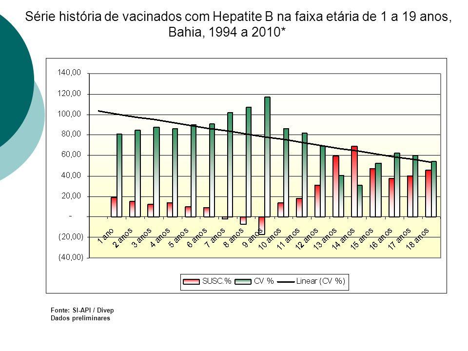 Série história de vacinados com Hepatite B na faixa etária de 1 a 19 anos, Bahia, 1994 a 2010*