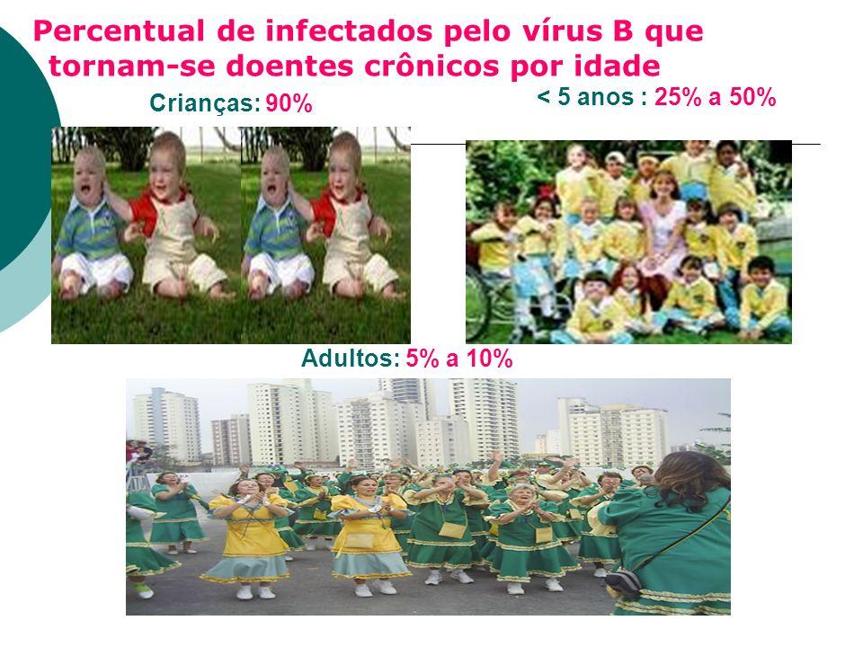 Percentual de infectados pelo vírus B que tornam-se doentes crônicos por idade