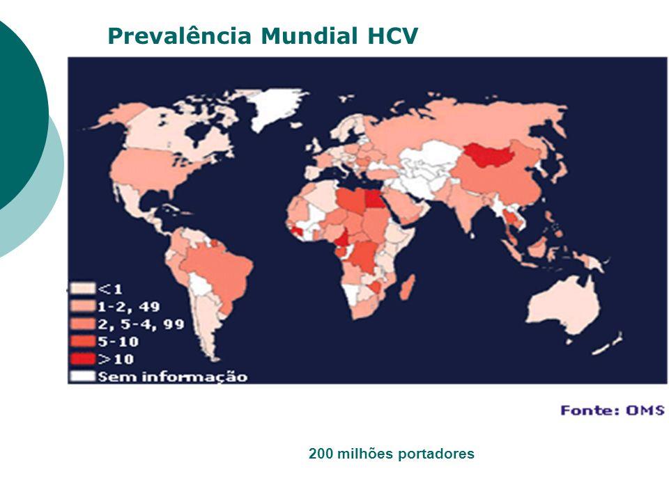 Prevalência Mundial HCV