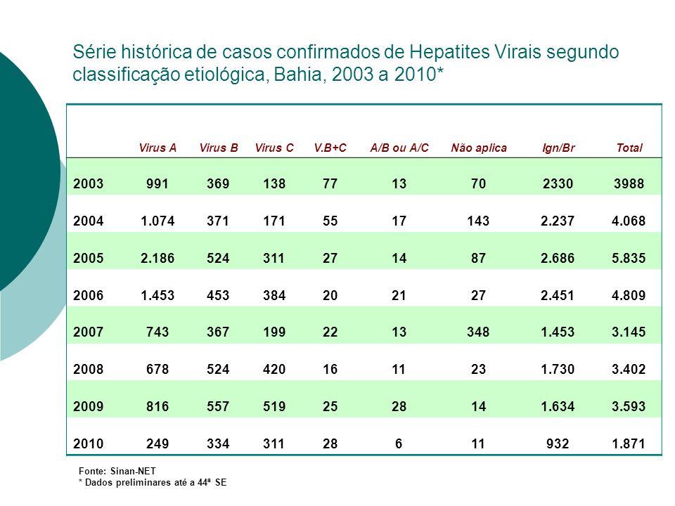 Série histórica de casos confirmados de Hepatites Virais segundo classificação etiológica, Bahia, 2003 a 2010*