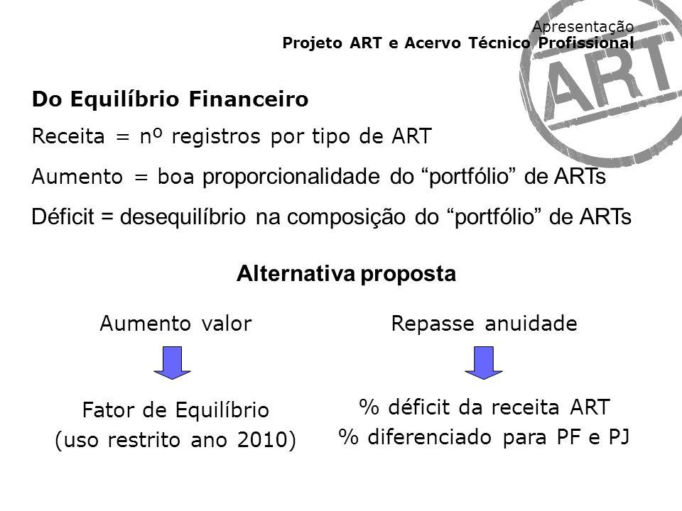 Déficit = desequilíbrio na composição do portfólio de ARTs