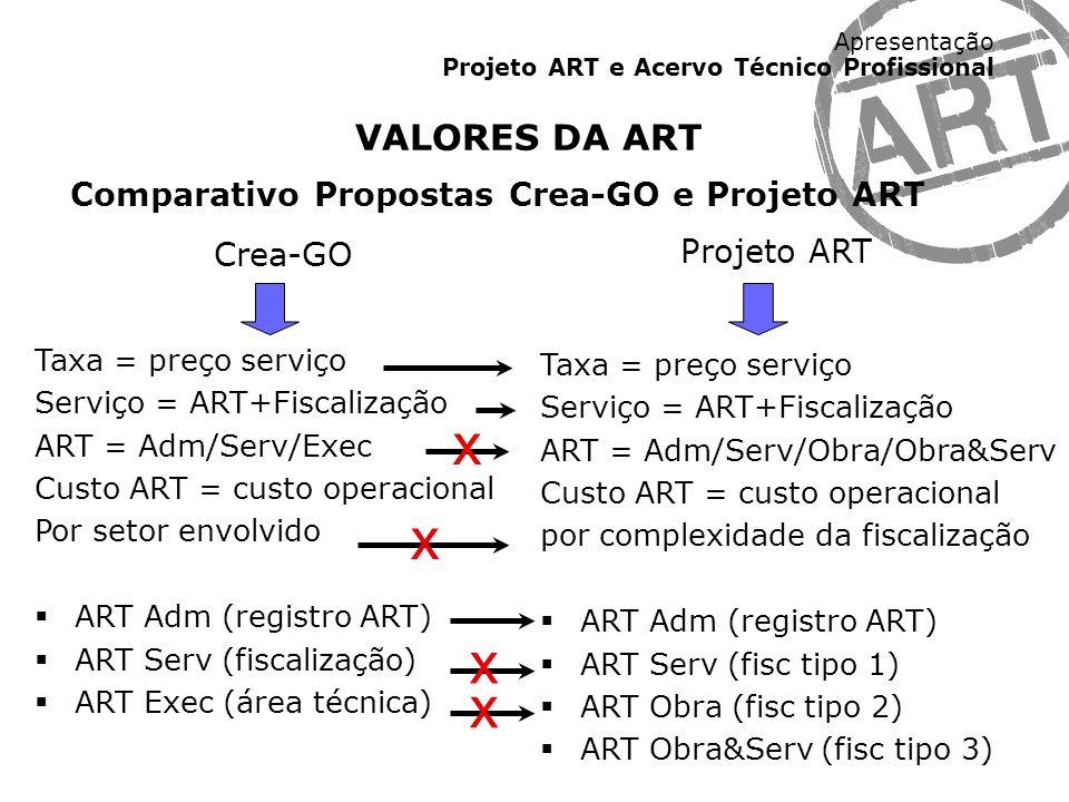 x x x x VALORES DA ART Comparativo Propostas Crea-GO e Projeto ART