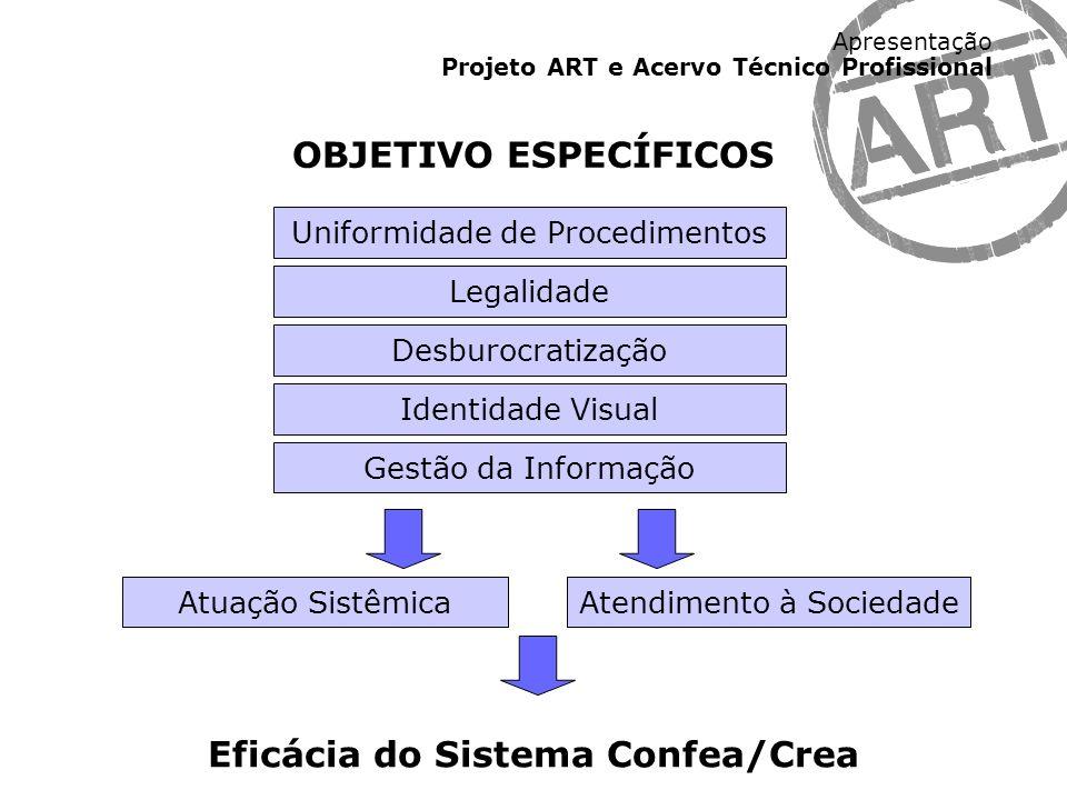 Eficácia do Sistema Confea/Crea