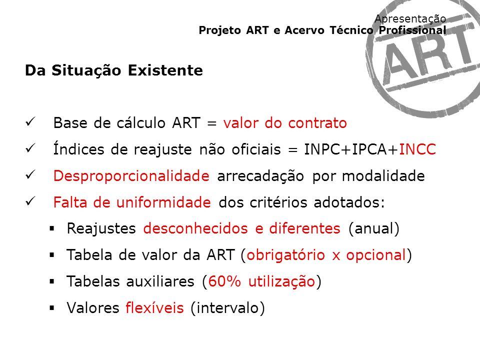 Da Situação Existente Base de cálculo ART = valor do contrato. Índices de reajuste não oficiais = INPC+IPCA+INCC.