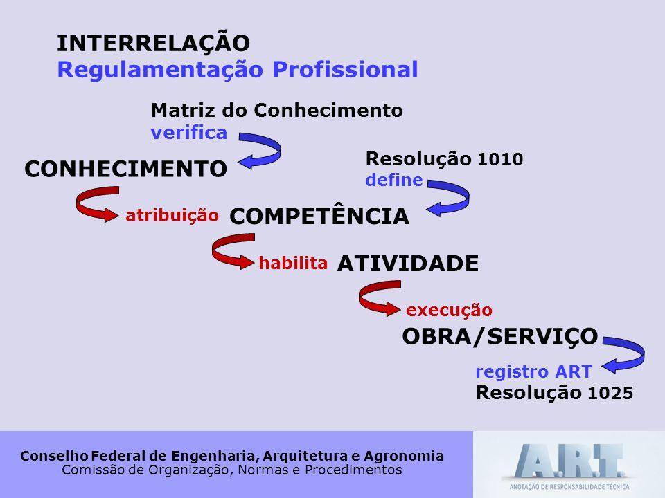 CONHECIMENTO COMPETÊNCIA ATIVIDADE OBRA/SERVIÇO