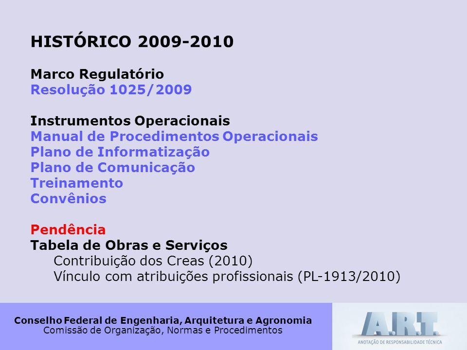 HISTÓRICO 2009-2010 Marco Regulatório Resolução 1025/2009