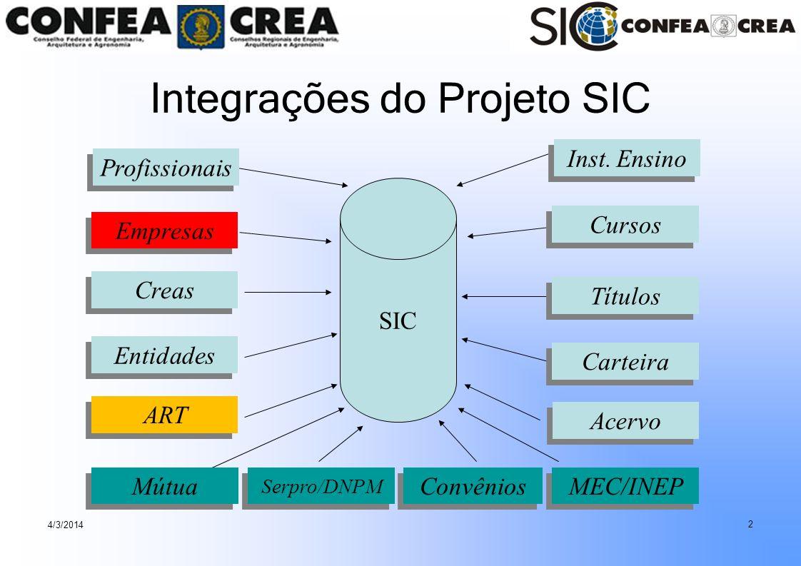 Integrações do Projeto SIC