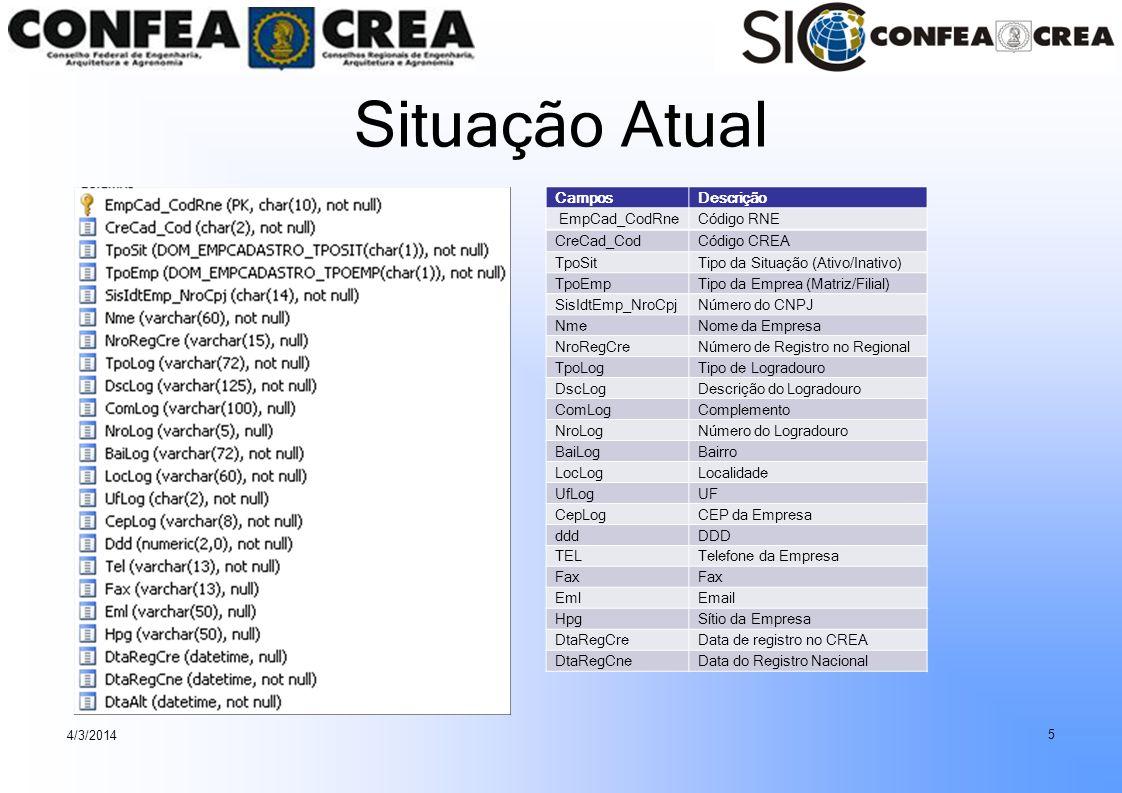 Situação Atual Campos Descrição EmpCad_CodRne Código RNE CreCad_Cod
