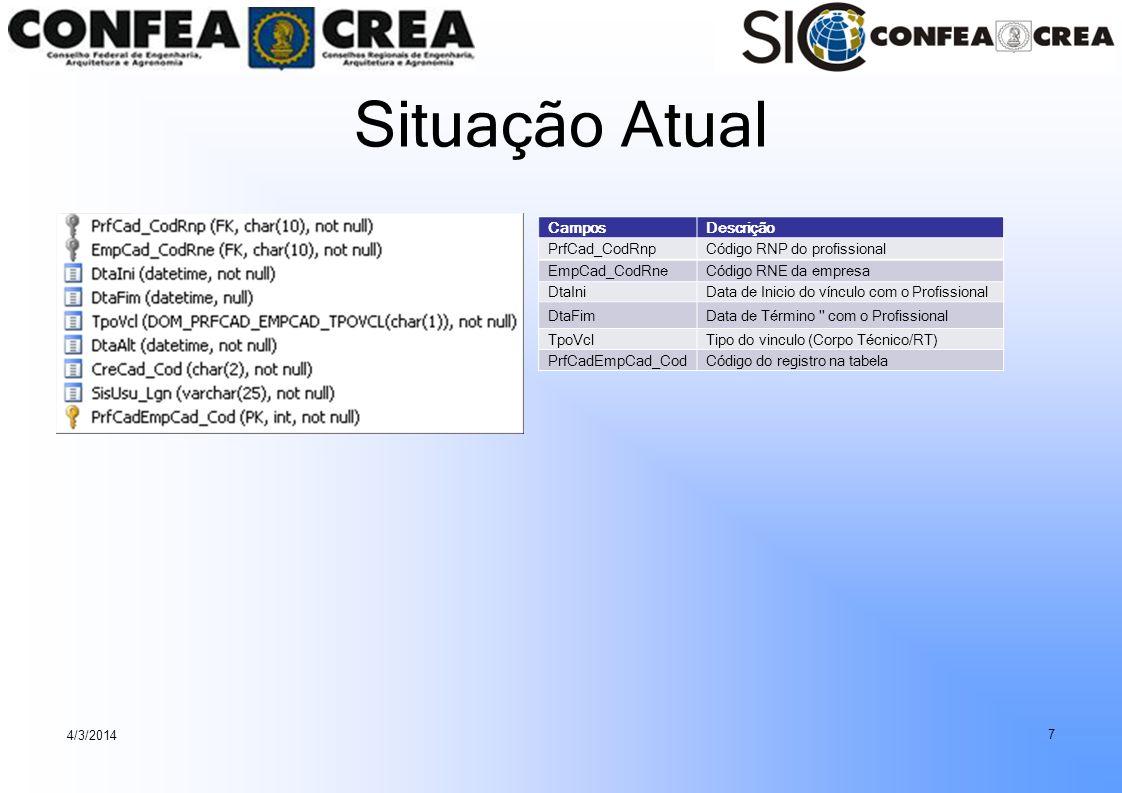 Situação Atual Campos Descrição PrfCad_CodRnp