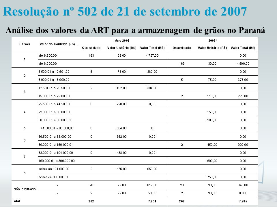 Análise dos valores da ART para a armazenagem de grãos no Paraná