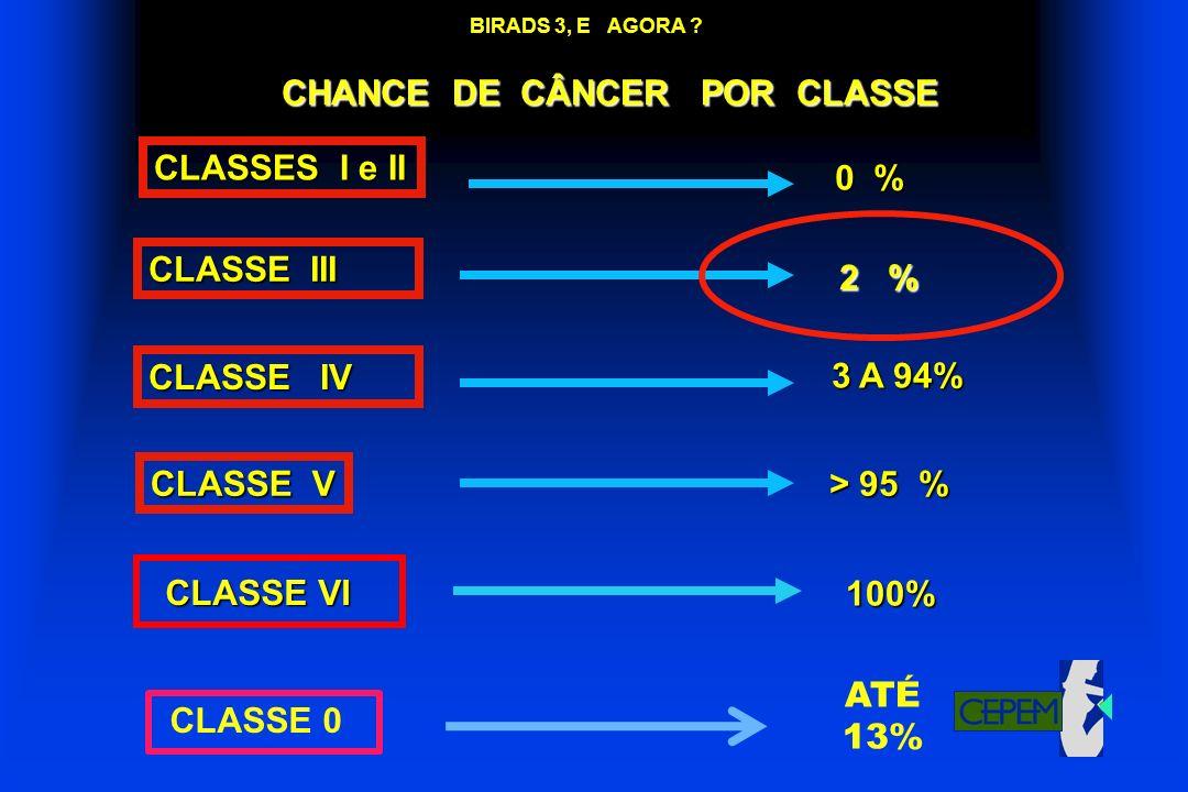 CHANCE DE CÂNCER POR CLASSE