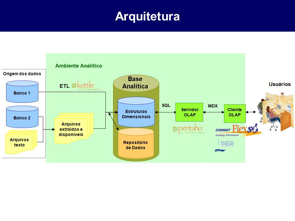 Arquitetura Servidor OLAP monta os cubos online