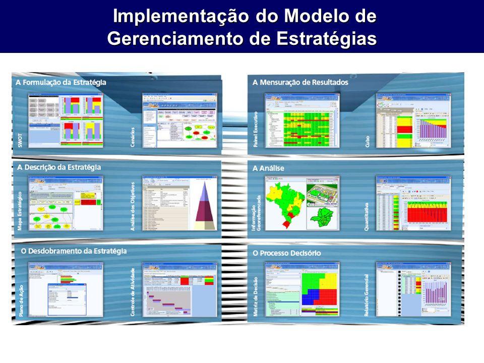 Implementação do Modelo de Gerenciamento de Estratégias