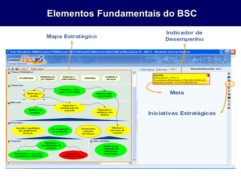 Elementos Fundamentais do BSC