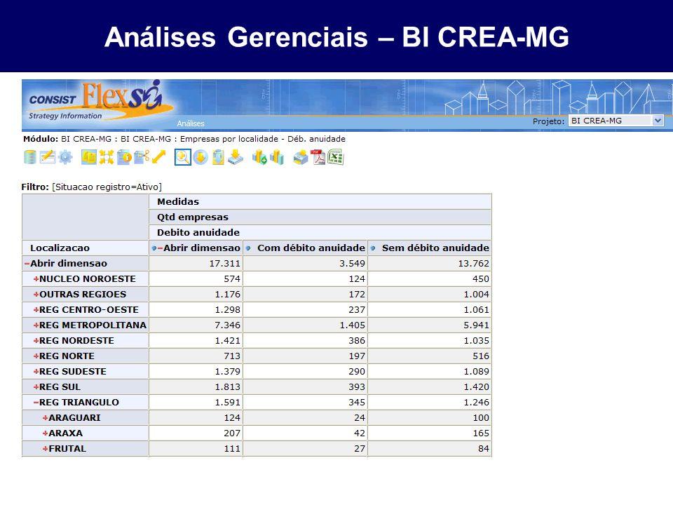 Análises Gerenciais – BI CREA-MG