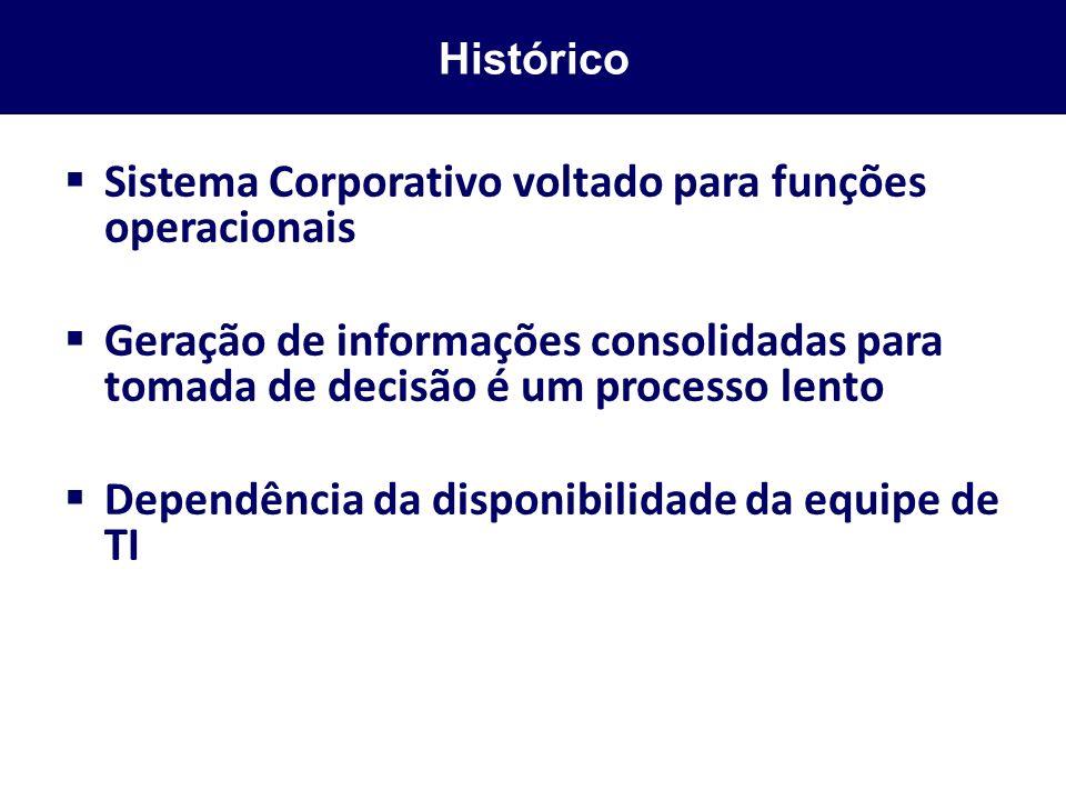 Sistema Corporativo voltado para funções operacionais