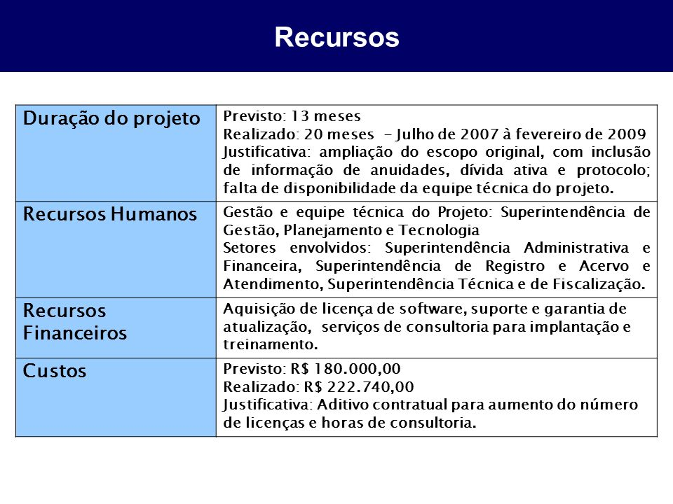 Recursos Duração do projeto Recursos Humanos Recursos Financeiros